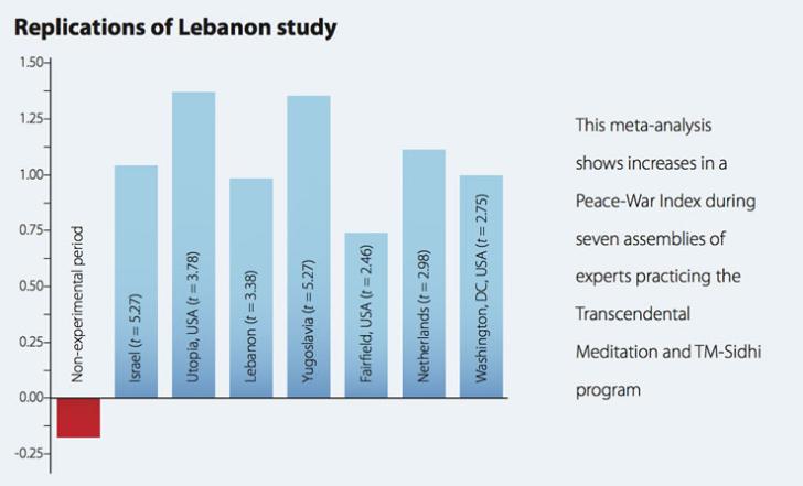 Lebanon study
