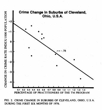 Influence Of The Transcendental Meditation Program On Crime Rate In Suburban Cleveland