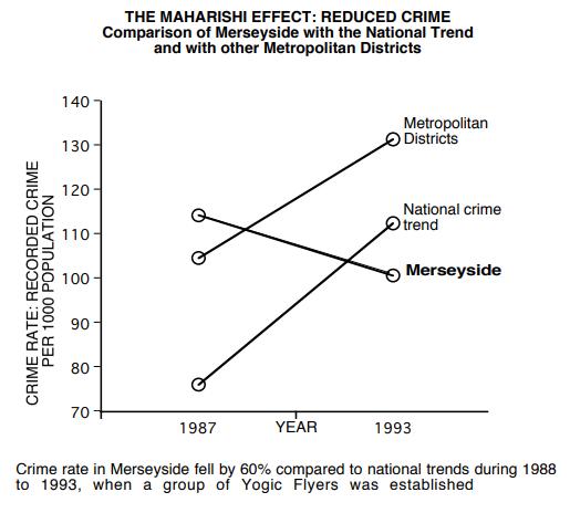 Decreased Crime Rate in Merseyside