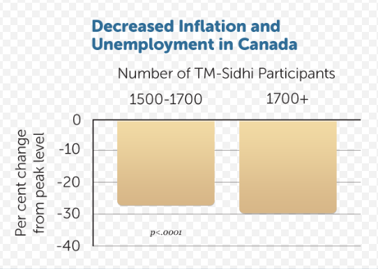 Timeseries analysis of U.S. and Canadian inflation and unemployment